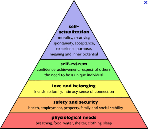an analysis of the maslows hierarchy as a theory that contains five layers that form up a pyramid Jason kiracofe journal entry #4 9/26/16 maslow's hierarchy of needs is a five layer hierarchical pyramid describing what an individual draws motivation form the use of a hierarchical system implies the importance of certain needs over others.